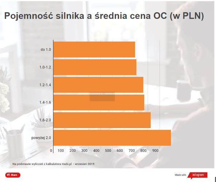 Czy pojemność silnika wpływa na cenę OC? - MrGentleman.pl